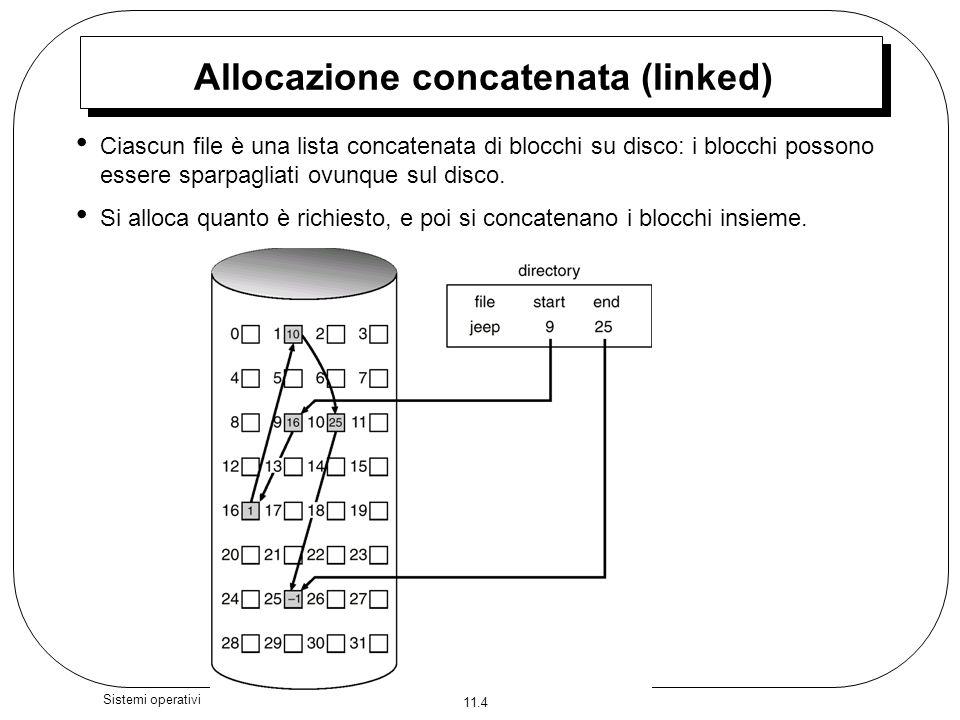 11.5 Sistemi operativi Allocazione concatenata Semplice – richiede solo lindirizzo di inizio Sistema di gestione dello spazio libero – non si ha spazio perso Non è possibile laccesso casuale Mappatura da logico a fisico –Il bocco da accedere è il Q–mo nella catena di blocchi che rappresentano il file.