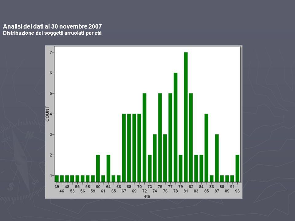 Analisi dei dati al 30 novembre 2007 Distribuzione dei soggetti arruolati per età