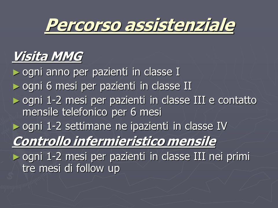 Percorso assistenziale Visita MMG ogni anno per pazienti in classe I ogni anno per pazienti in classe I ogni 6 mesi per pazienti in classe II ogni 6 m