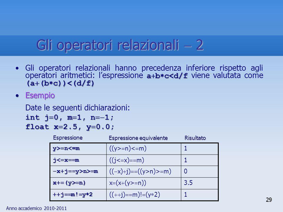 Anno accademico 2010-2011 a b c<d/f (a (b c))<(d/f)Gli operatori relazionali hanno precedenza inferiore rispetto agli operatori aritmetici: lespressione a b c<d/f viene valutata come (a (b c))<(d/f) EsempioEsempio Date le seguenti dichiarazioni: int j 0, m 1, n 1; float x 2.5, y 0.0; y> n n<=m ((y> n)< m) 1 j< x m ((j< x) m) 1 x j y>n> m x j y>n> m (( x) j) ((y>n)> m) 0 x (y> n) x (x (y> n)) 3.5 j m.