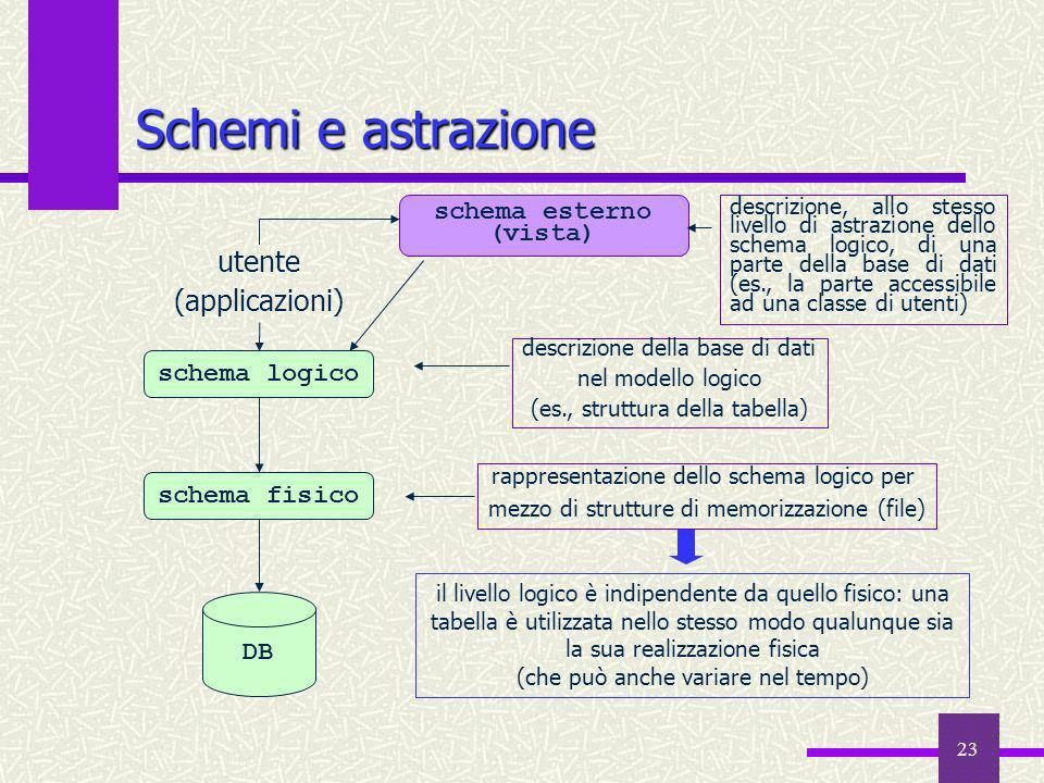 23 Schemi e astrazione rappresentazione dello schema logico per mezzo di strutture di memorizzazione (file) il livello logico è indipendente da quello