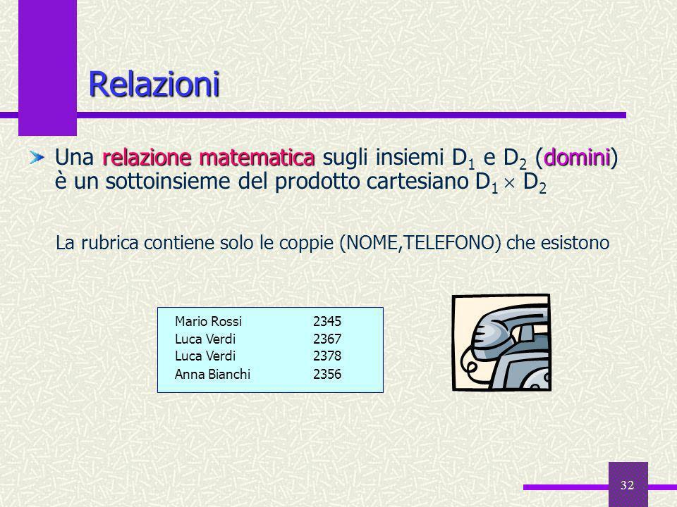 32 Relazioni relazione matematicadomini Una relazione matematica sugli insiemi D 1 e D 2 (domini) è un sottoinsieme del prodotto cartesiano D 1 D 2 La