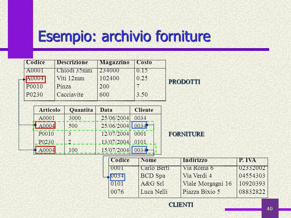 40 Esempio: archivio forniture PRODOTTI FORNITURE CLIENTI CodiceDescrizioneMagazzinoCosto A0001Chiodi 35mm2340000.15 A0004Viti 12mm1024000.25 P0010Pin