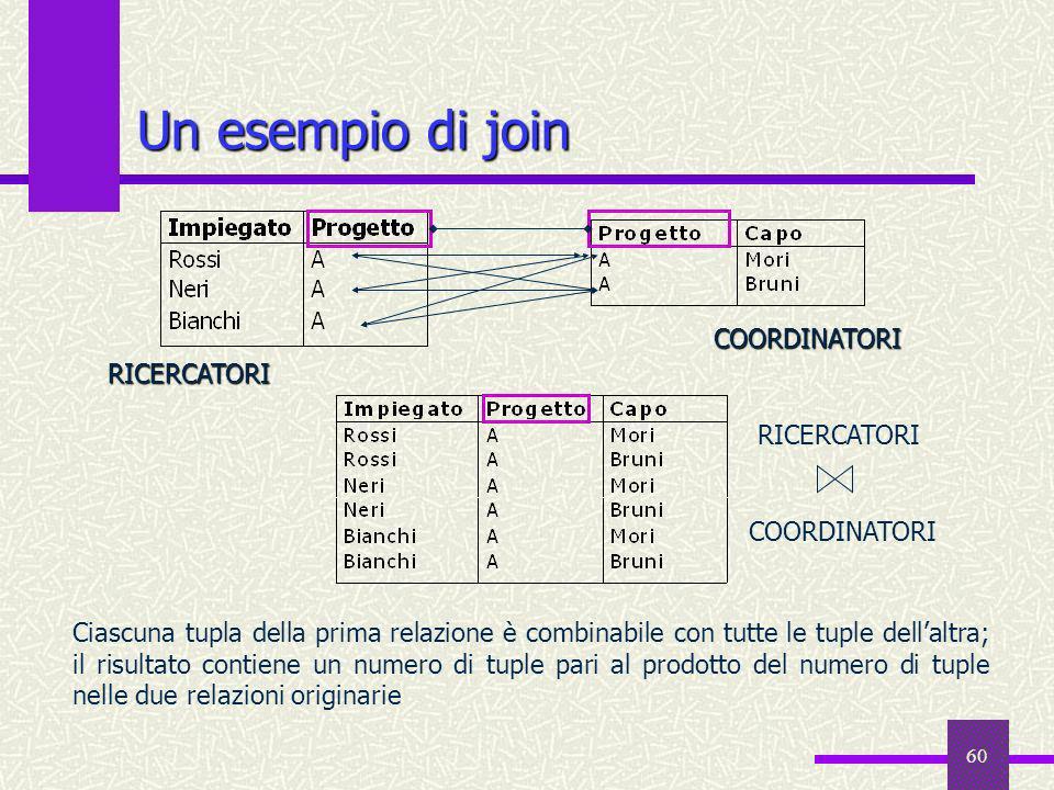 60 Un esempio di join RICERCATORI COORDINATORI RICERCATORI COORDINATORI Ciascuna tupla della prima relazione è combinabile con tutte le tuple dellaltr