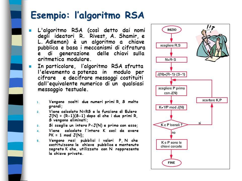 Esempio: lalgoritmo RSA n L'algoritmo RSA (così detto dai nomi degli ideatori R. Rivest, A. Shamir, e L. Adleman) è un algoritmo a chiave pubblica e b