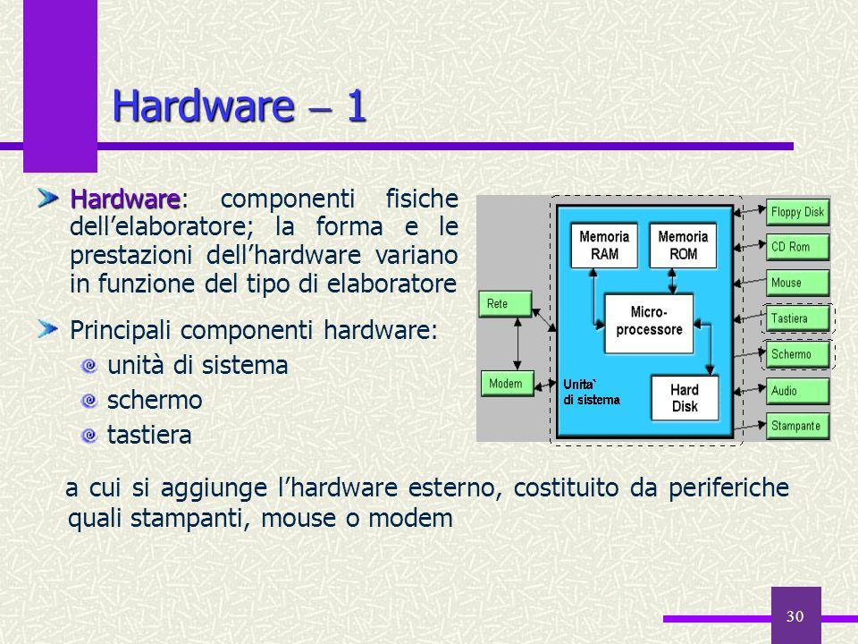 30 Hardware 1 a cui si aggiunge lhardware esterno, costituito da periferiche quali stampanti, mouse o modem Hardware Hardware: componenti fisiche dell
