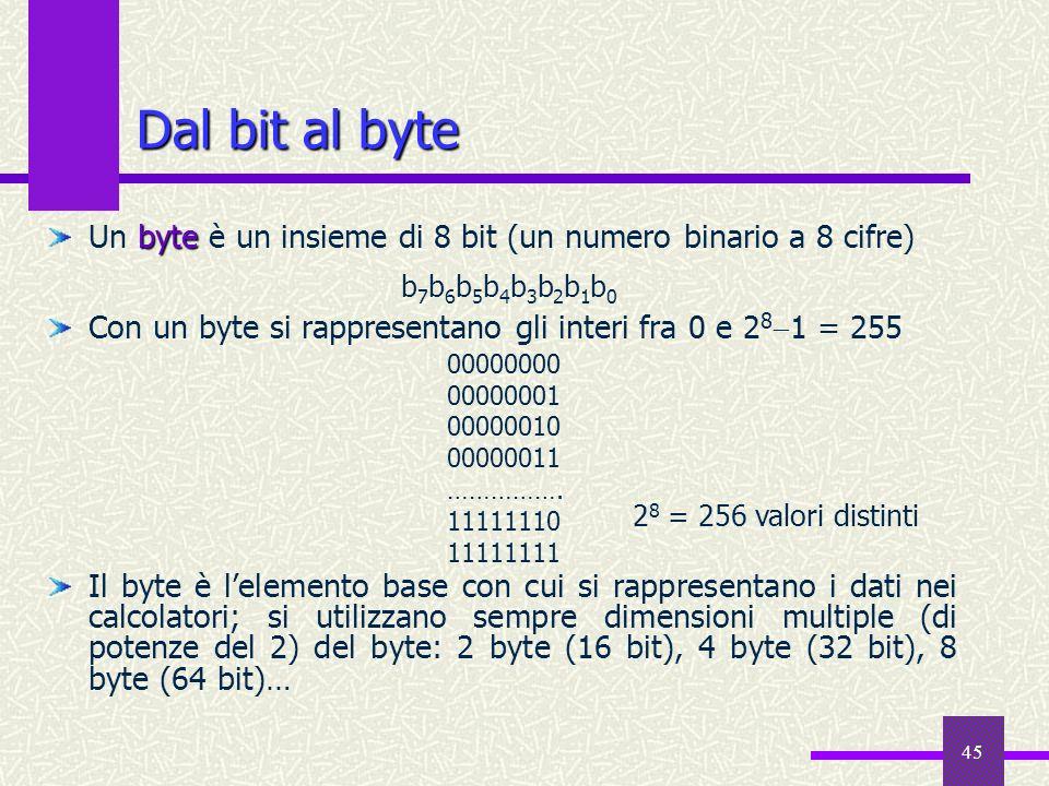 45 byte Un byte è un insieme di 8 bit (un numero binario a 8 cifre) Con un byte si rappresentano gli interi fra 0 e 2 8 1 = 255 Il byte è lelemento ba