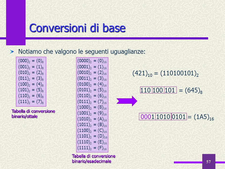 57 Conversioni di base Notiamo che valgono le seguenti uguaglianze: (000) 2 = (0) 8 (0000) 2 = (0) 16 (001) 2 = (1) 8 (0001) 2 = (1) 16 (010) 2 = (2)