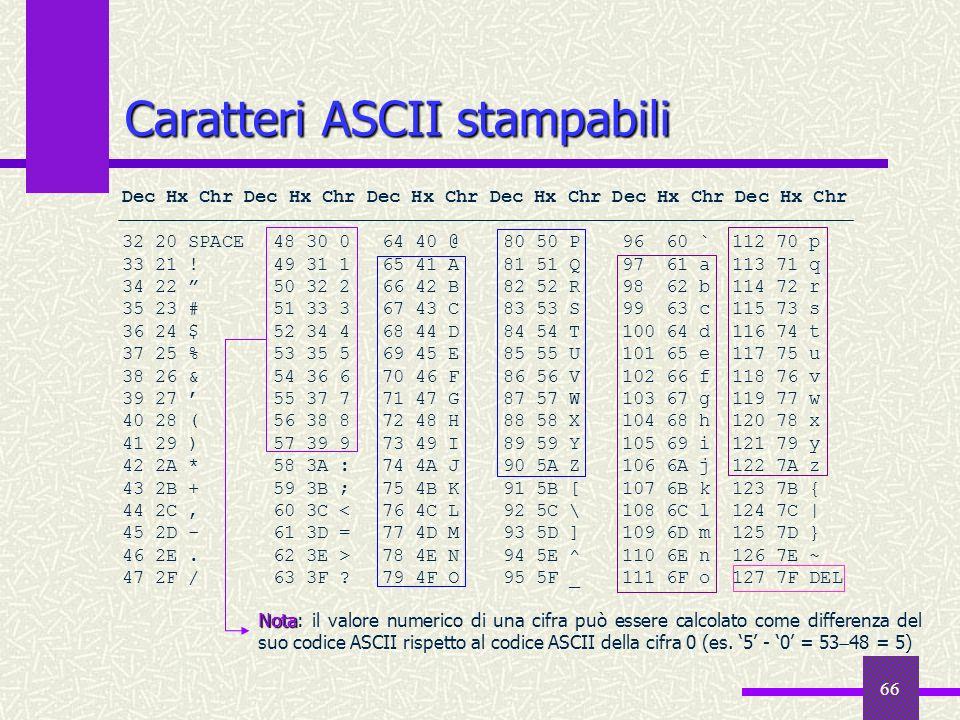 66 Caratteri ASCII stampabili Dec Hx Chr Dec Hx Chr Dec Hx Chr 32 20 SPACE48 30 064 40 @80 50 P96 60 `112 70 p 33 21 !49 31 165 41 A81 51 Q97 61 a113