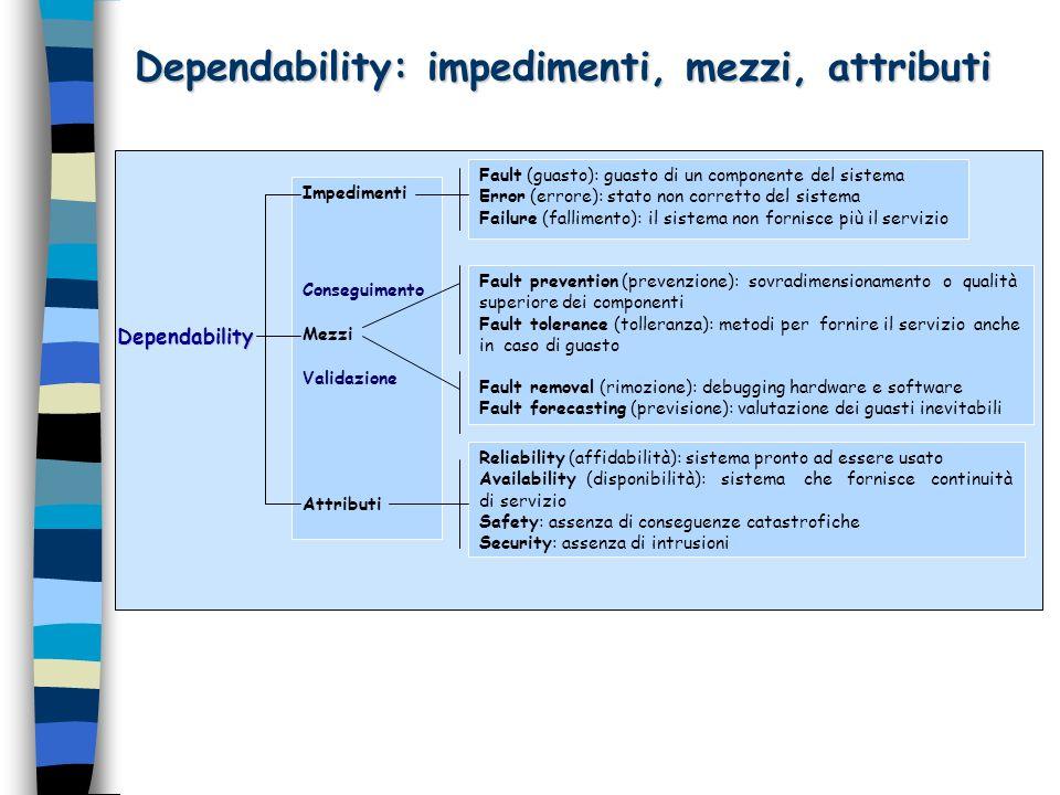 Gli impedimenti alla dependability: I guasti 4 n I guasti intenzionali possono avvantaggiarsi dei guasti accidentali; ad esempio, unintrusione che sfrutta una breccia nella protezione causata da un guasto accidentale di progetto.