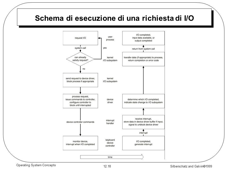Silberschatz and Galvin 1999 12.18 Operating System Concepts Schema di esecuzione di una richiesta di I/O