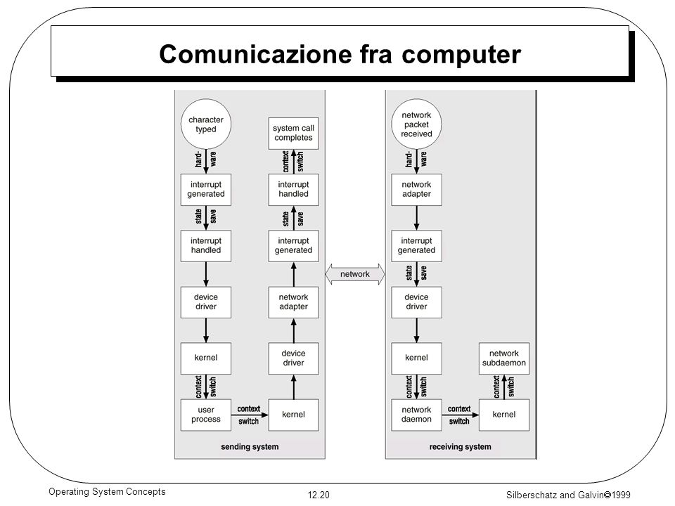 Silberschatz and Galvin 1999 12.20 Operating System Concepts Comunicazione fra computer