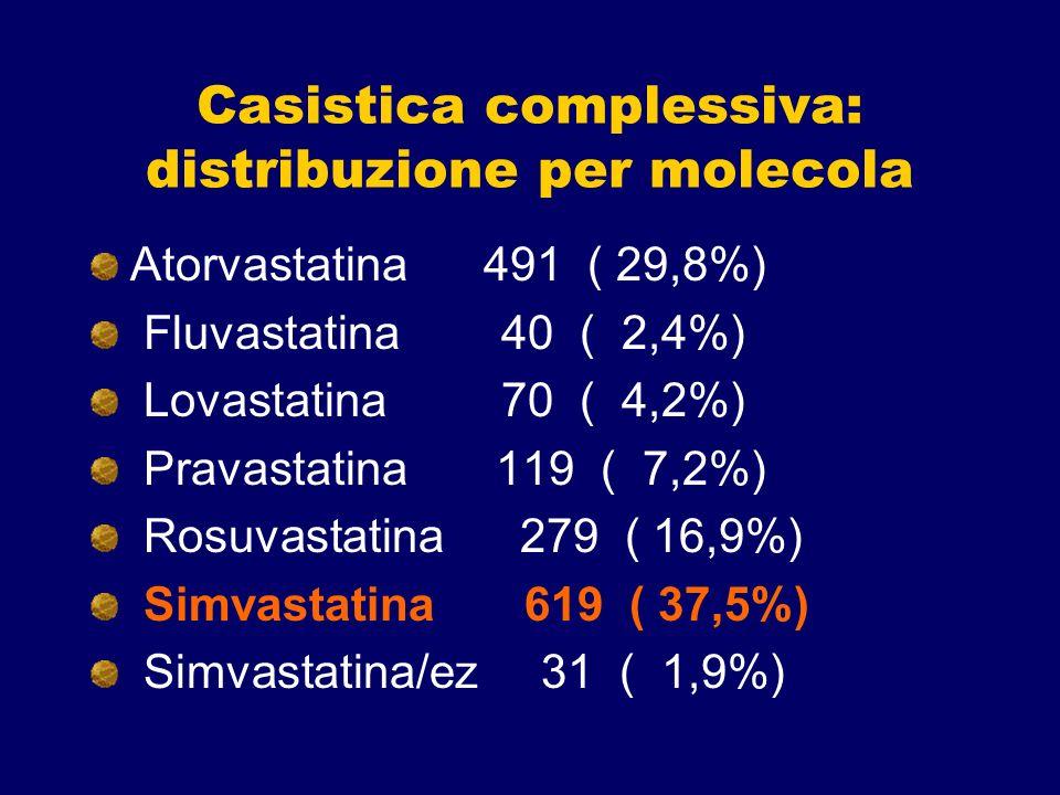 Casistica complessiva: distribuzione per molecola Atorvastatina 491 ( 29,8%) Fluvastatina 40 ( 2,4%) Lovastatina 70 ( 4,2%) Pravastatina 119 ( 7,2%) R