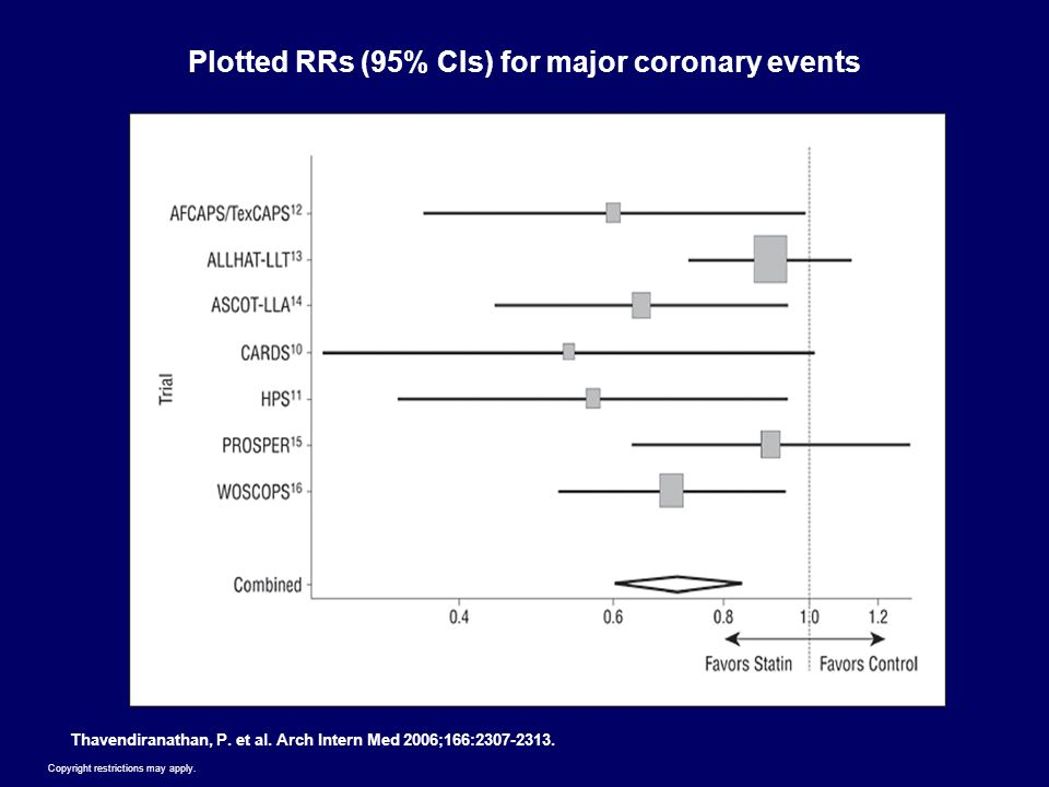 Copyright restrictions may apply. Thavendiranathan, P. et al. Arch Intern Med 2006;166:2307-2313. Plotted RRs (95% CIs) for major coronary events
