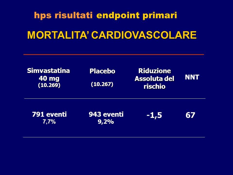 hps risultati endpoint primari 791 eventi 7,7% 943 eventi 9,2% MORTALITA CARDIOVASCOLARE Simvastatina 40 mg (10.269) Placebo(10.267) Riduzione Assolut