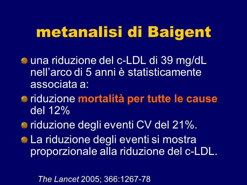 metanalisi di Baigent una riduzione del c-LDL di 39 mg/dL nellarco di 5 anni è statisticamente associata a: riduzione mortalità per tutte le cause del