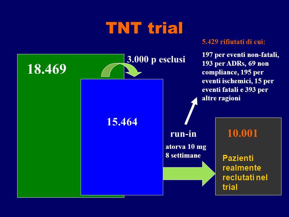 Pazienti realmente reclutati nel trial 18.469 15.464 10.001 3.000 p esclusi atorva 10 mg 8 settimane 5.429 rifiutati di cui: 197 per eventi non-fatali