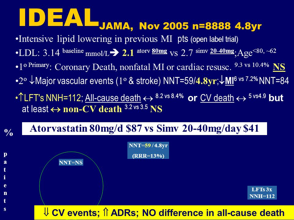 IDEAL JAMA, Nov 2005 n=8888 4.8yr Atorvastatin 80mg/d $87 vs Simv 20-40mg/day $41 % patients% patients Intensive lipid lowering in previous MI pts (op