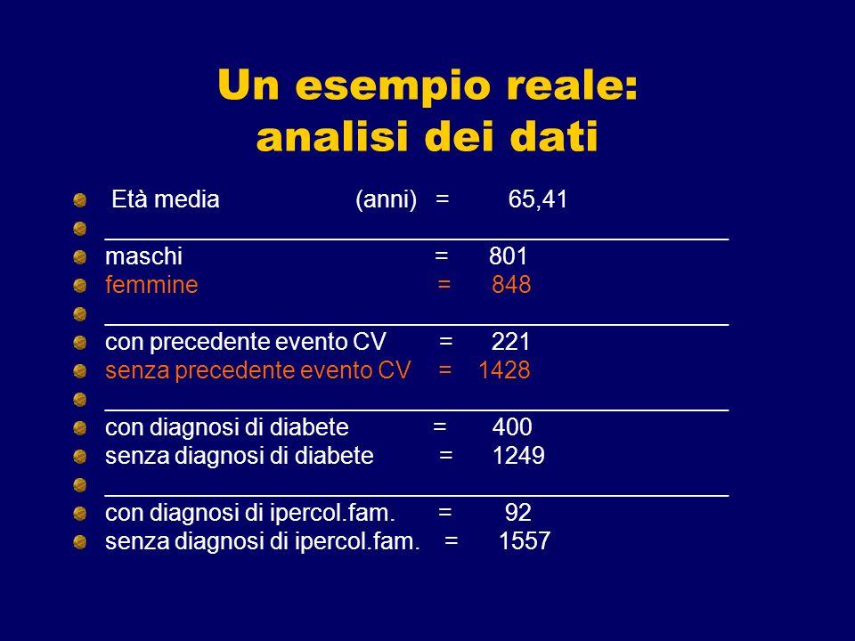 Un esempio reale: analisi dei dati Età media (anni) = 65,41 _______________________________________________ maschi = 801 femmine = 848 _______________