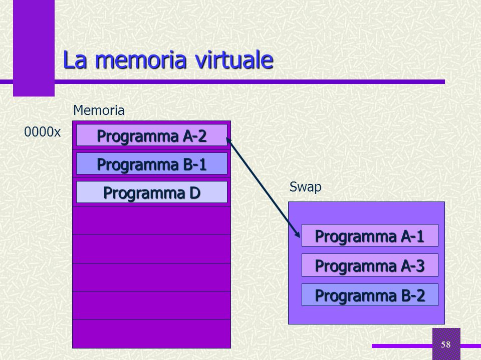 58 La memoria virtuale Programma D Memoria 0000x Programma A-2 Programma B-1 Programma A-1 Programma A-3 Programma B-2 Swap