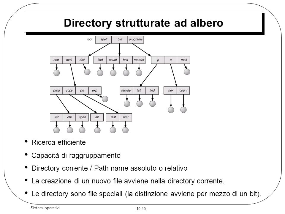 10.10 Sistemi operativi Directory strutturate ad albero Ricerca efficiente Capacità di raggruppamento Directory corrente / Path name assoluto o relati