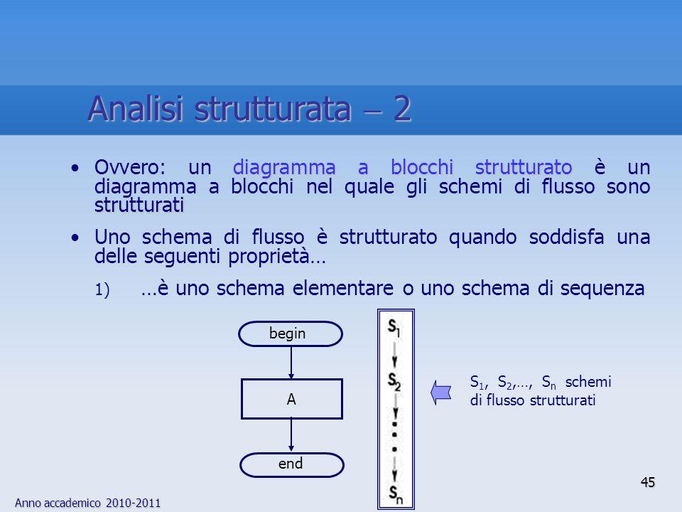 Anno accademico 2010-2011 diagramma a blocchi strutturato strutturatiOvvero: un diagramma a blocchi strutturato è un diagramma a blocchi nel quale gli