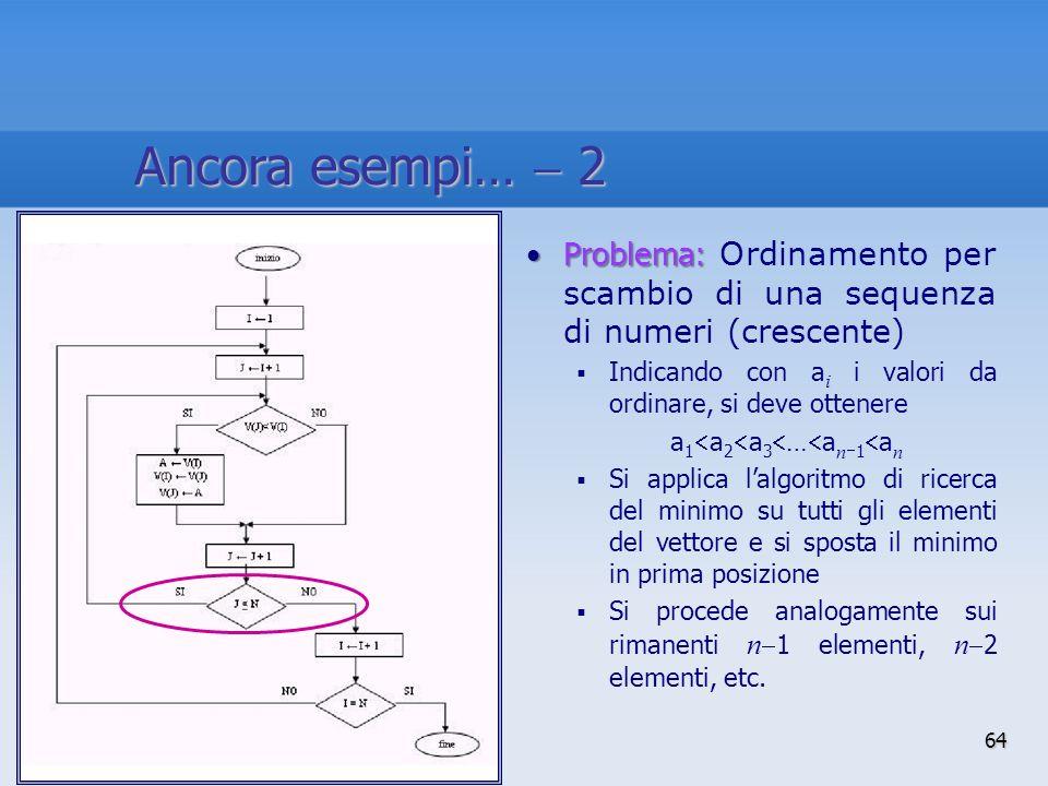 Anno accademico 2010-2011 Problema:Problema: Ordinamento per scambio di una sequenza di numeri (crescente) Indicando con a i i valori da ordinare, si