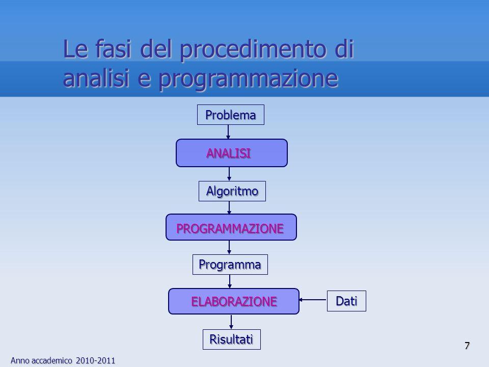 Anno accademico 2010-2011 7 Risultati Problema ANALISI ELABORAZIONE ELABORAZIONE Dati PROGRAMMAZIONE Algoritmo Programma Le fasi del procedimento di a