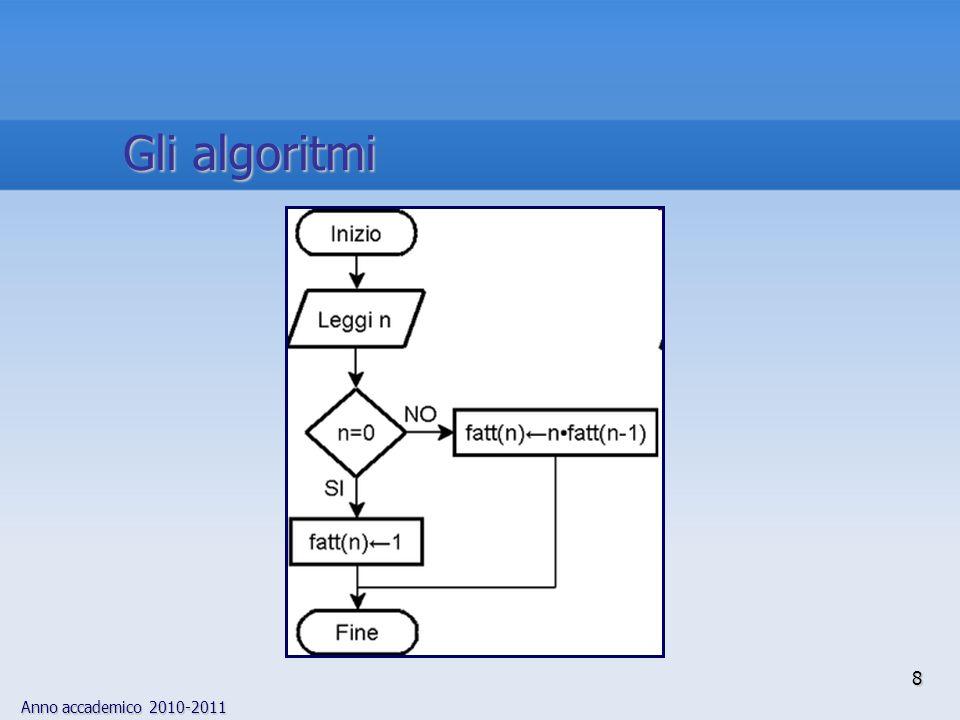 Anno accademico 2010-2011 8 Gli algoritmi
