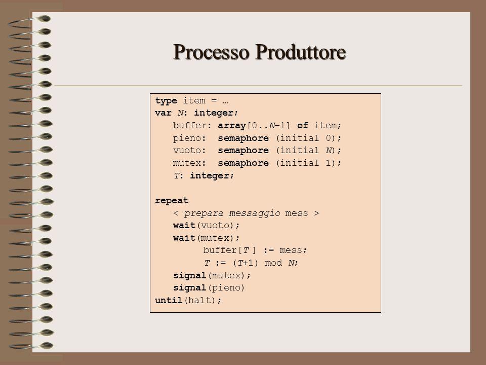 Processo Produttore type item = … var N: integer; buffer: array[0..N–1] of item; pieno: semaphore (initial 0); vuoto: semaphore (initial N); mutex: se