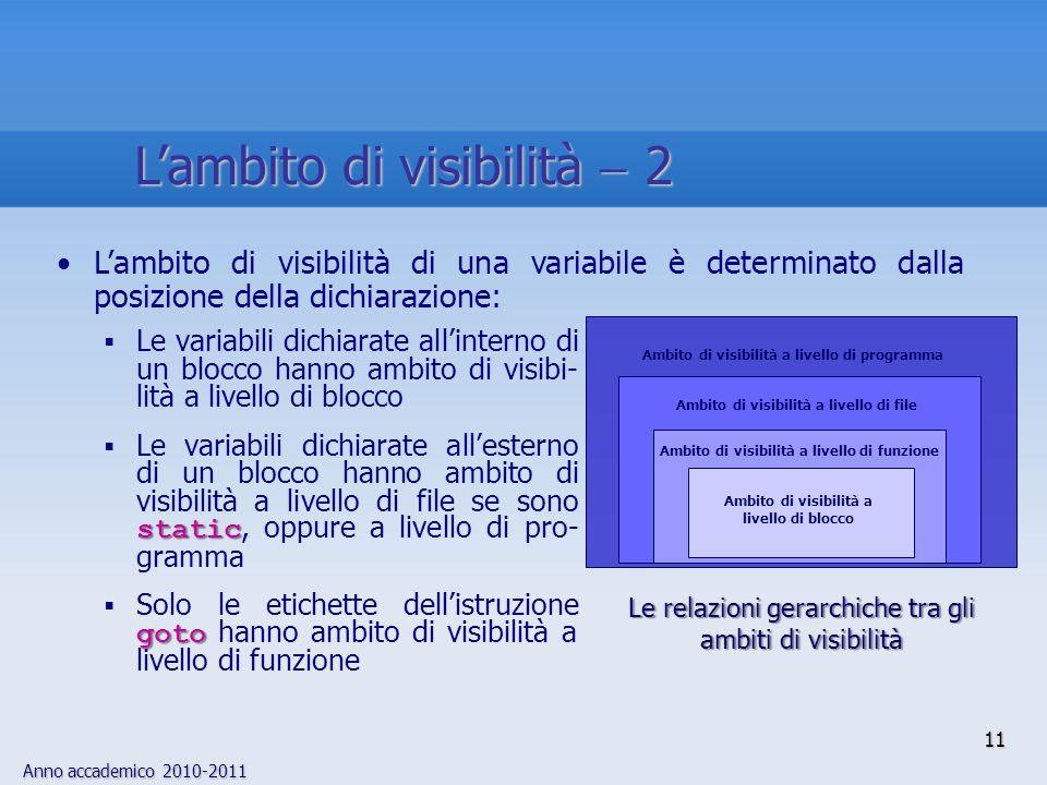 Anno accademico 2010-2011 Le variabili dichiarate allinterno di un blocco hanno ambito di visibi- lità a livello di blocco static Le variabili dichiarate allesterno di un blocco hanno ambito di visibilità a livello di file se sono static, oppure a livello di pro- gramma goto Solo le etichette dellistruzione goto hanno ambito di visibilità a livello di funzione Lambito di visibilità di una variabile è determinato dalla posizione della dichiarazione: Ambito di visibilità a livello di blocco Ambito di visibilità a livello di programma Ambito di visibilità a livello di file Ambito di visibilità a livello di funzione Le relazioni gerarchiche tra gli ambiti di visibilità 11 Lambito di visibilità 2