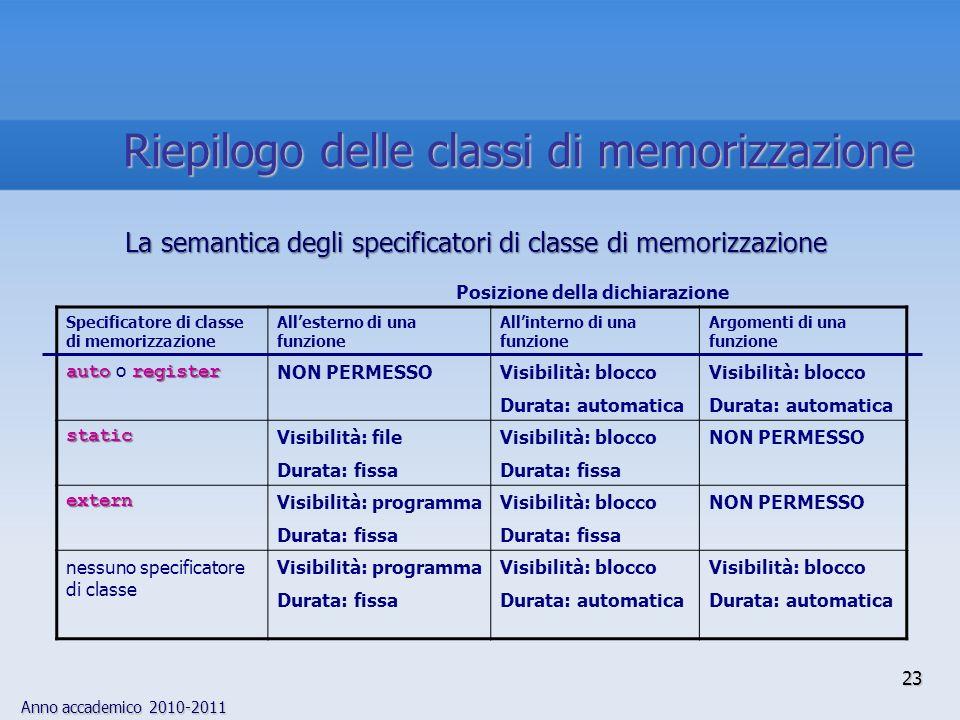 Anno accademico 2010-2011 Specificatore di classe di memorizzazione Allesterno di una funzione Allinterno di una funzione Argomenti di una funzione au