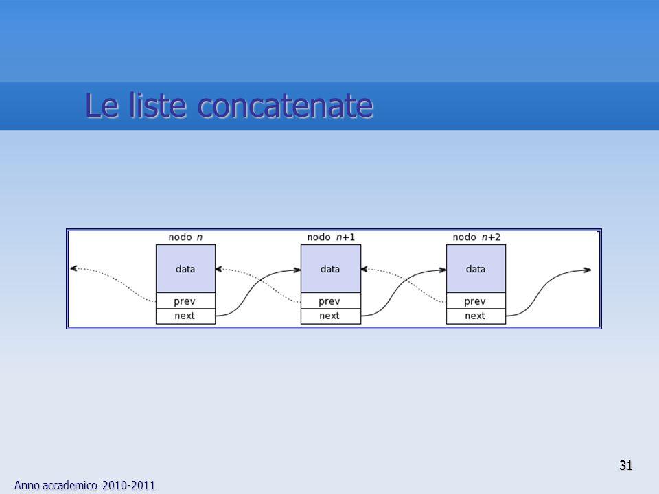 Anno accademico 2010-2011 31 Le liste concatenate