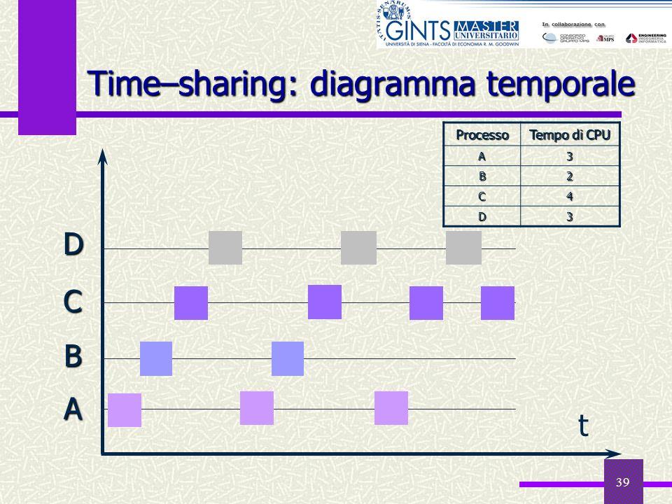 39 t A B C D Time–sharing: diagramma temporale Processo Tempo di CPU A3 B2 C4 D3