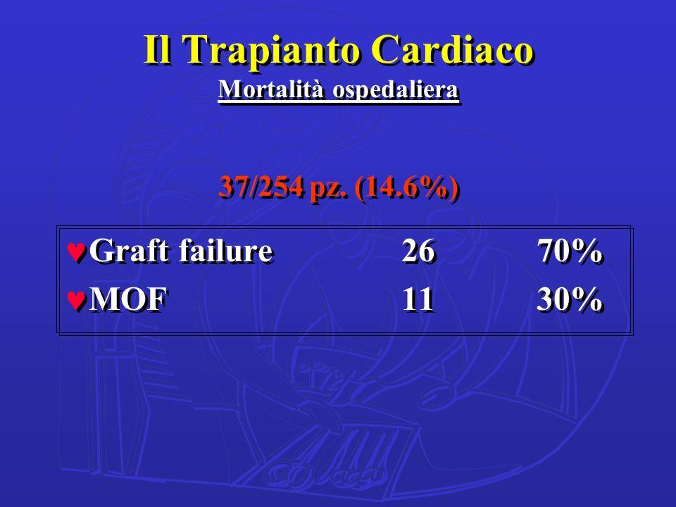 Il Trapianto Cardiaco Mortalità ospedaliera 37/254 pz. (14.6%) ©Graft failure2670% ©MOF1130% ©Graft failure2670% ©MOF1130%