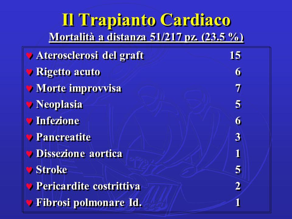 Il Trapianto Cardiaco Mortalità a distanza 51/217 pz. (23.5 %) ©Aterosclerosi del graft15 ©Rigetto acuto 6 ©Morte improvvisa 7 ©Neoplasia 5 ©Infezione
