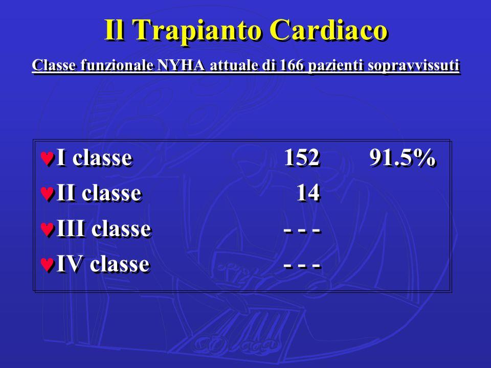 Il Trapianto Cardiaco Classe funzionale NYHA attuale di 166 pazienti sopravvissuti ©I classe152 91.5% ©II classe 14 ©III classe - - - ©IV classe - - -