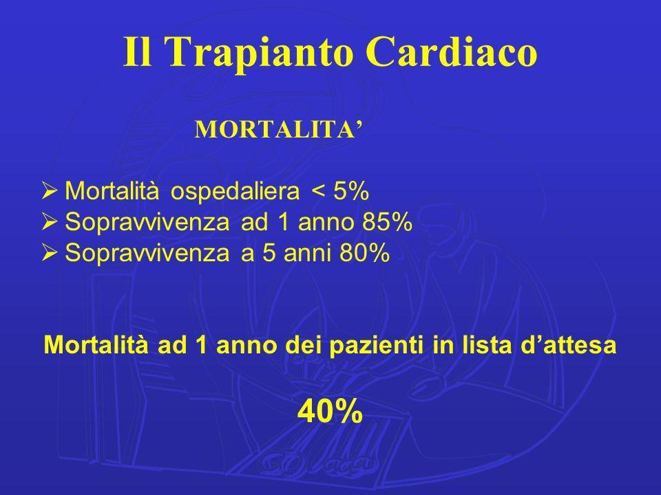 Il Trapianto Cardiaco MORTALITA Mortalità ospedaliera < 5% Sopravvivenza ad 1 anno 85% Sopravvivenza a 5 anni 80% Mortalità ad 1 anno dei pazienti in