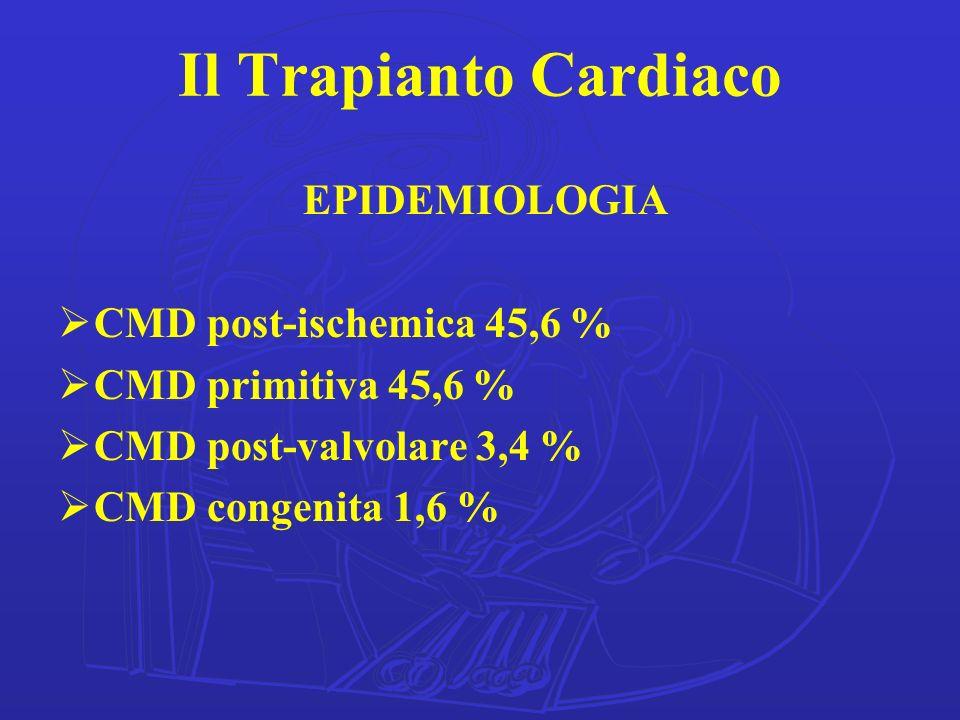 Il Trapianto Cardiaco EPIDEMIOLOGIA CMD post-ischemica 45,6 % CMD primitiva 45,6 % CMD post-valvolare 3,4 % CMD congenita 1,6 %