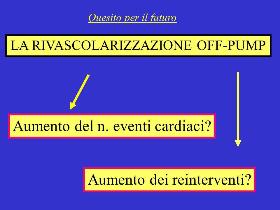 LA RIVASCOLARIZZAZIONE OFF-PUMP Aumento del n.eventi cardiaci.