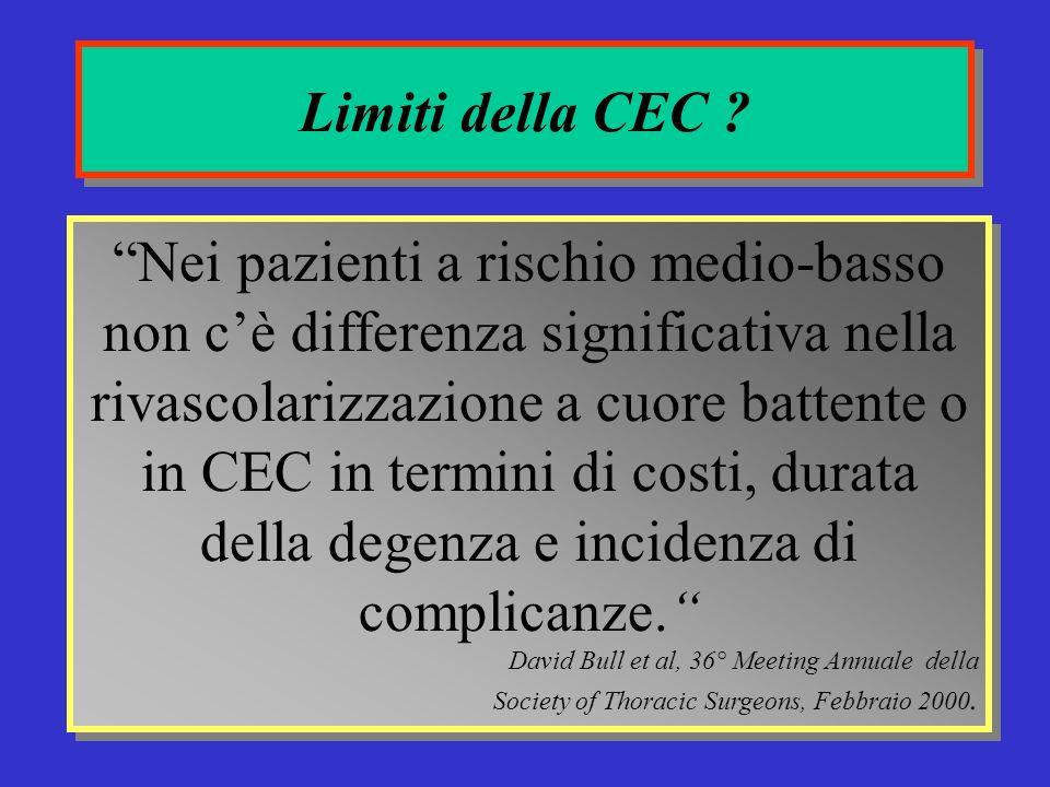 Limiti della CEC .