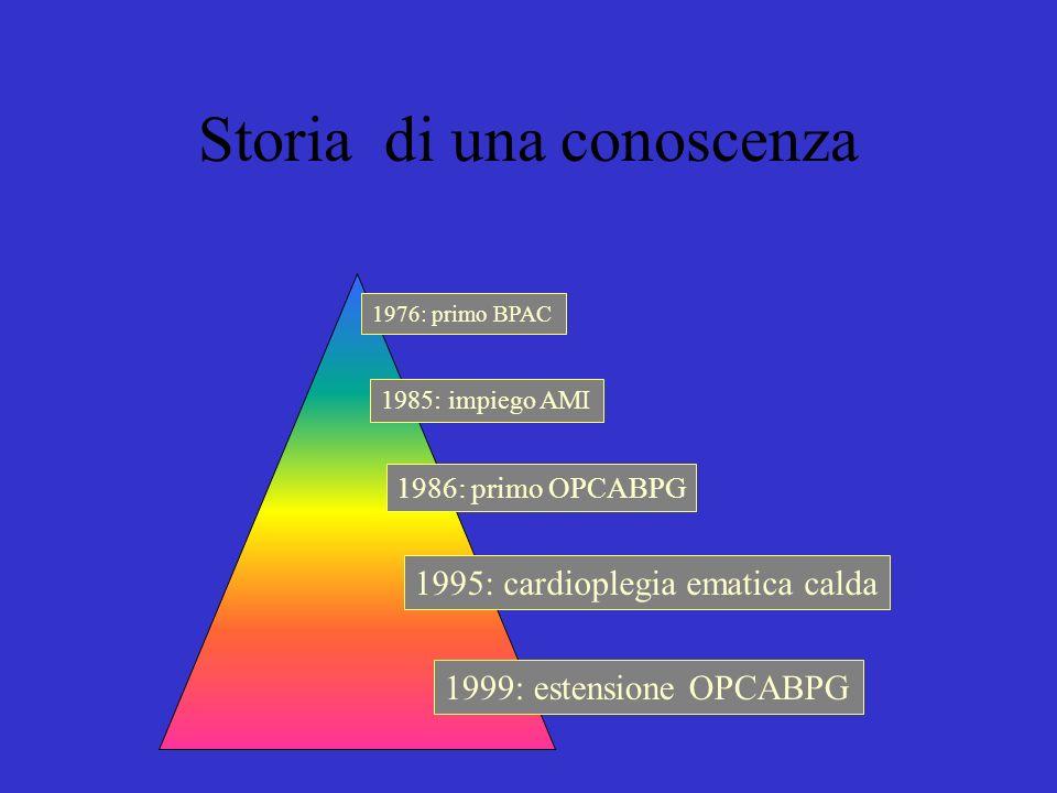 1976: primo BPAC 1985: impiego AMI 1986: primo OPCABPG 1995: cardioplegia ematica calda 1999: estensione OPCABPG Storia di una conoscenza