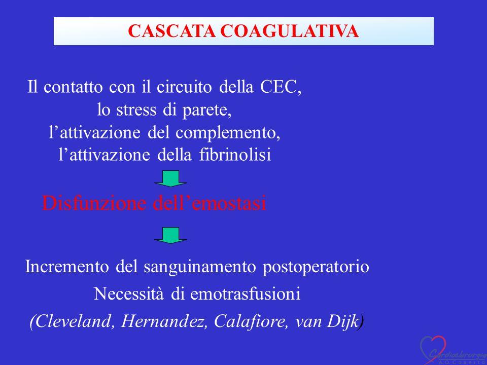 Il contatto con il circuito della CEC, lo stress di parete, lattivazione del complemento, lattivazione della fibrinolisi Disfunzione dellemostasi Incremento del sanguinamento postoperatorio Necessità di emotrasfusioni (Cleveland, Hernandez, Calafiore, van Dijk) CASCATA COAGULATIVA