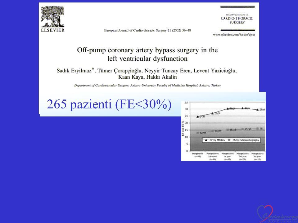 In 41/45 (91%) Miglioramento clinico dopo lintervento 265 pazienti (FE<30%)