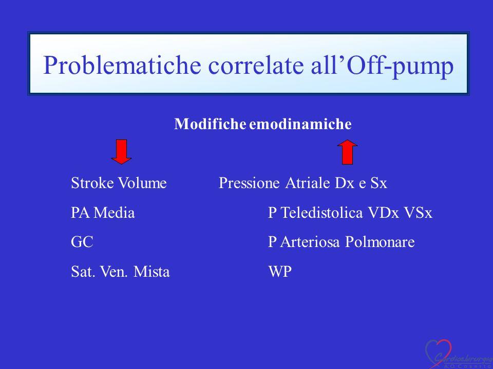 Problematiche correlate allOff-pump Modifiche emodinamiche Stroke VolumePressione Atriale Dx e Sx PA MediaP Teledistolica VDx VSx GCP Arteriosa Polmonare Sat.