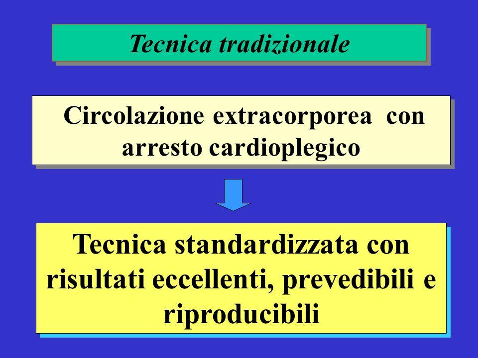 Tecnica standardizzata con risultati eccellenti, prevedibili e riproducibili Tecnica tradizionale Circolazione extracorporea con arresto cardioplegico