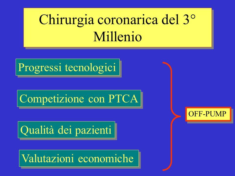 Chirurgia coronarica del 3° Millenio Qualità dei pazienti Progressi tecnologici Competizione con PTCA Valutazioni economiche OFF-PUMP