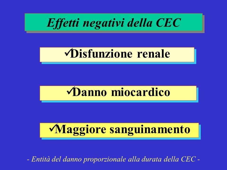 Disfunzione renale Effetti negativi della CEC Danno miocardico Maggiore sanguinamento - Entità del danno proporzionale alla durata della CEC -