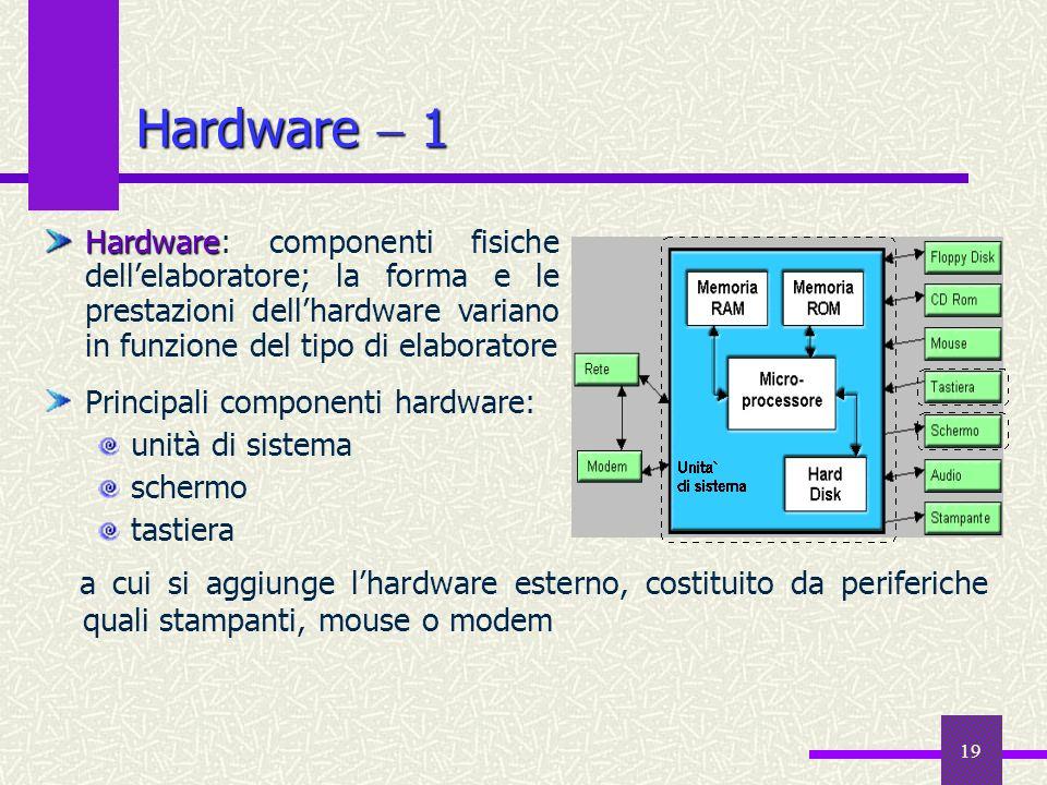 19 Hardware 1 a cui si aggiunge lhardware esterno, costituito da periferiche quali stampanti, mouse o modem Hardware Hardware: componenti fisiche dell
