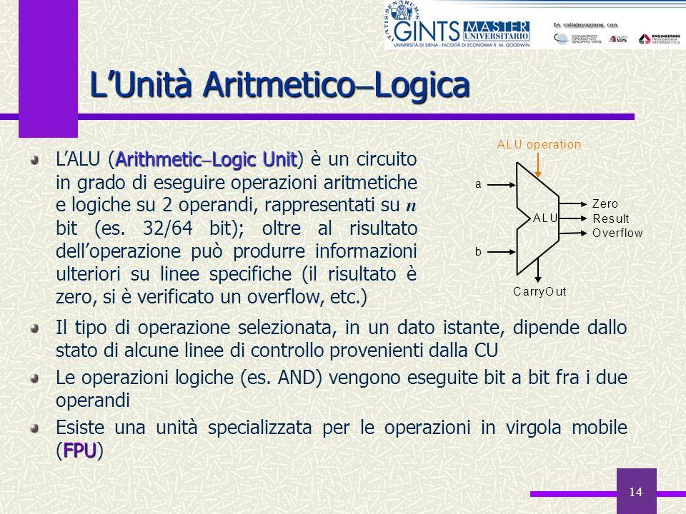 14 LUnità Aritmetico Logica Il tipo di operazione selezionata, in un dato istante, dipende dallo stato di alcune linee di controllo provenienti dalla